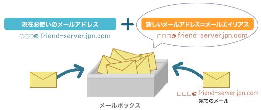 mail-alias1