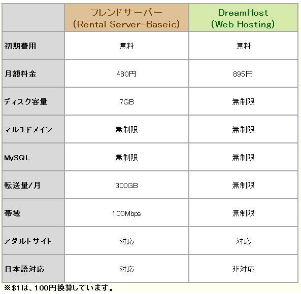 vs-dreamhost