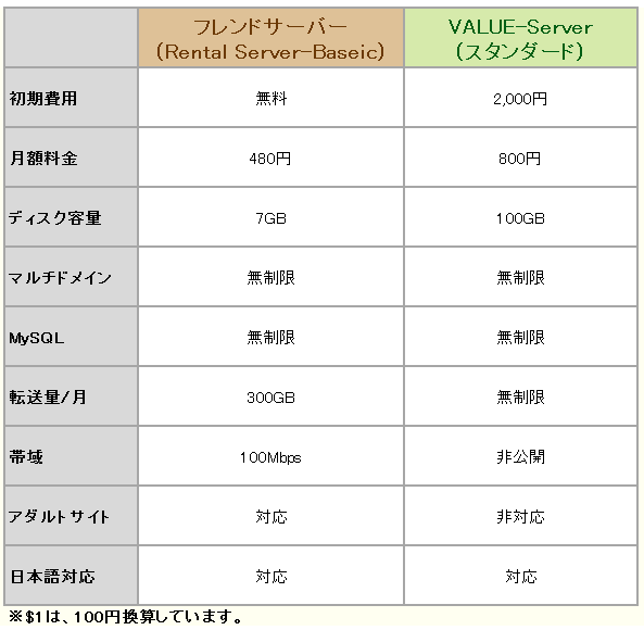 vs-valueserver