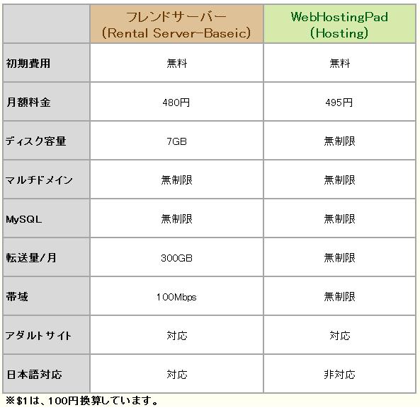 vs-webhostingpad